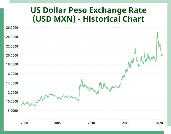 US Dollar Peso Exchange Rate Historical Chart