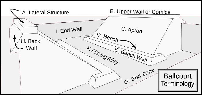Diagram of Ulama court