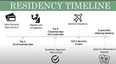 Residency application through teak tree investment timeline